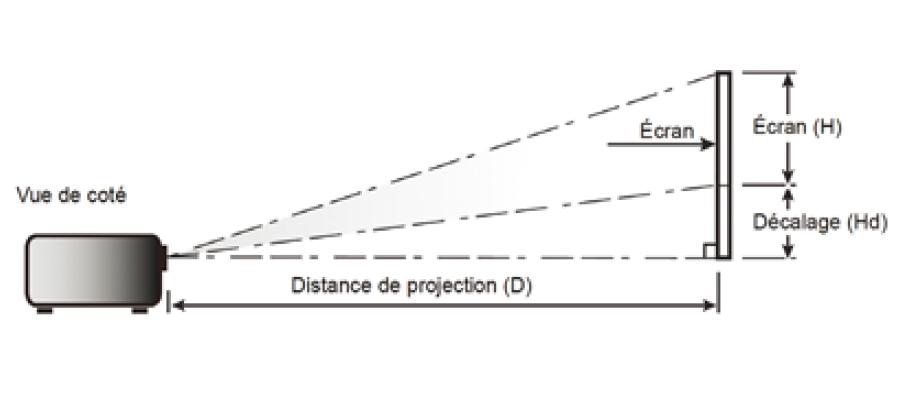 distance de projection