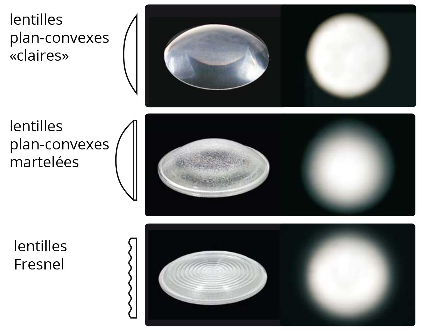 types de lentilles projecteurs