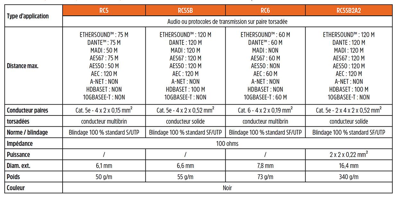 Tableau Ethernet Klotz