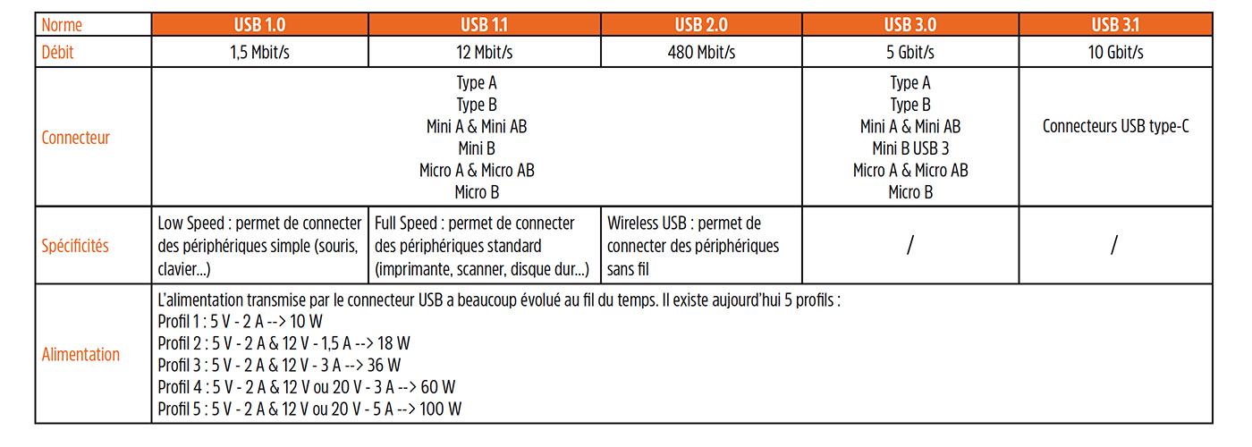 tableau connecteurs USB