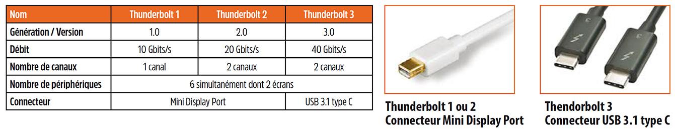 tableau thunderbolt