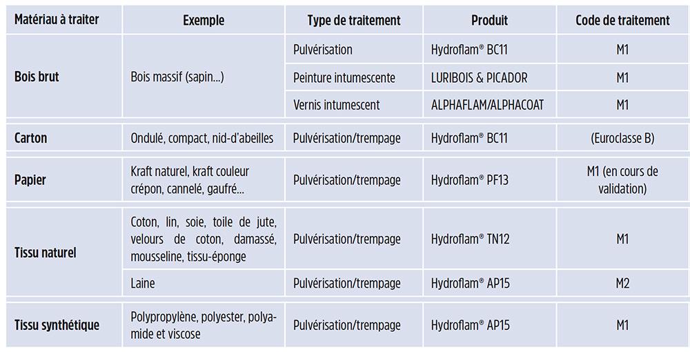 tableau ignifugation matériau type de traitement et produit